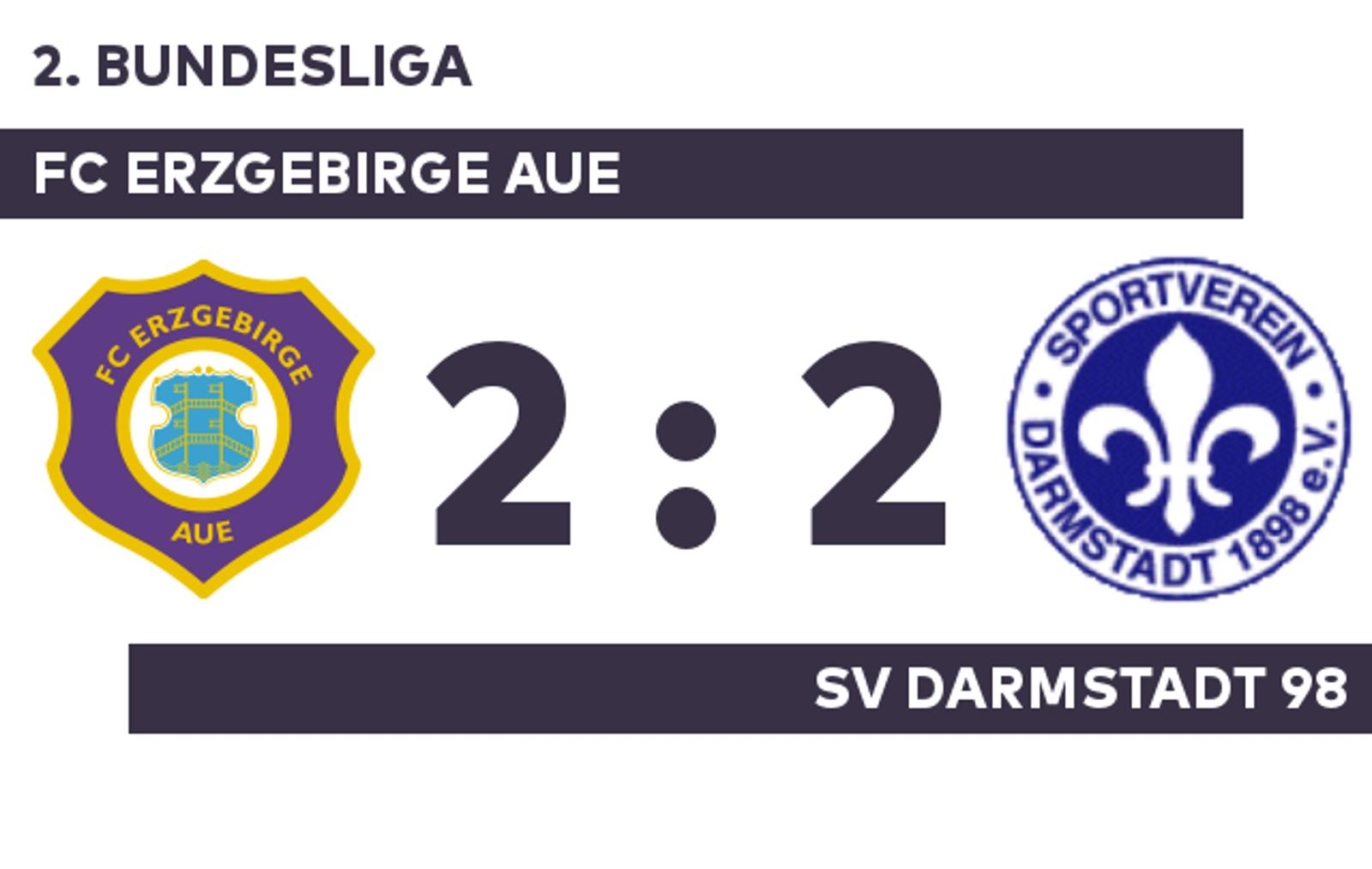 Fc Erzgebirge Aue Sv Darmstadt 98 Sv Darmstadt 98 Wacht Erst